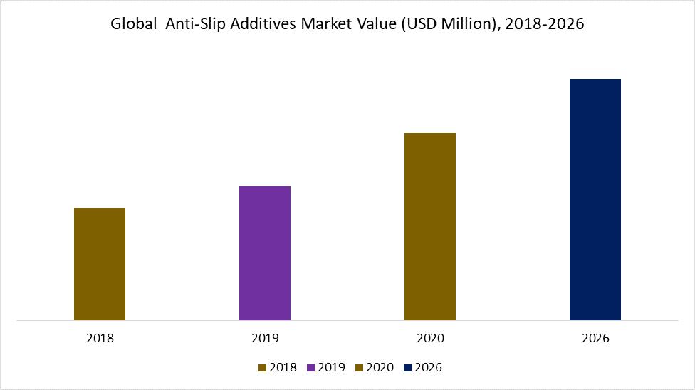 Global  Anti-Slip Additives Market Value (USD Million), 2018-2026