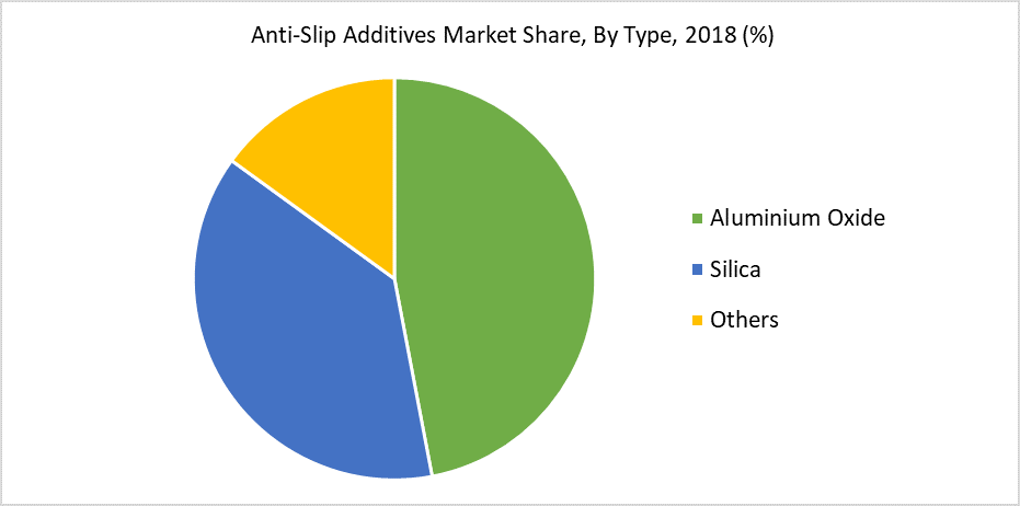 Anti-Slip Additives Market Share, By Type, 2018 (%)