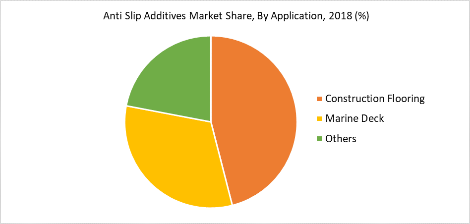 Anti Slip Additives Market Share, By Application, 2018 (%)