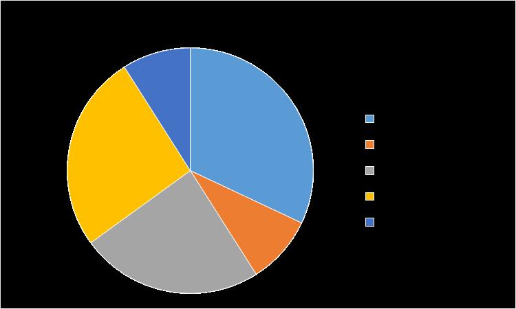Global Anti-Slip Additives Market, By Region 2018 (%)