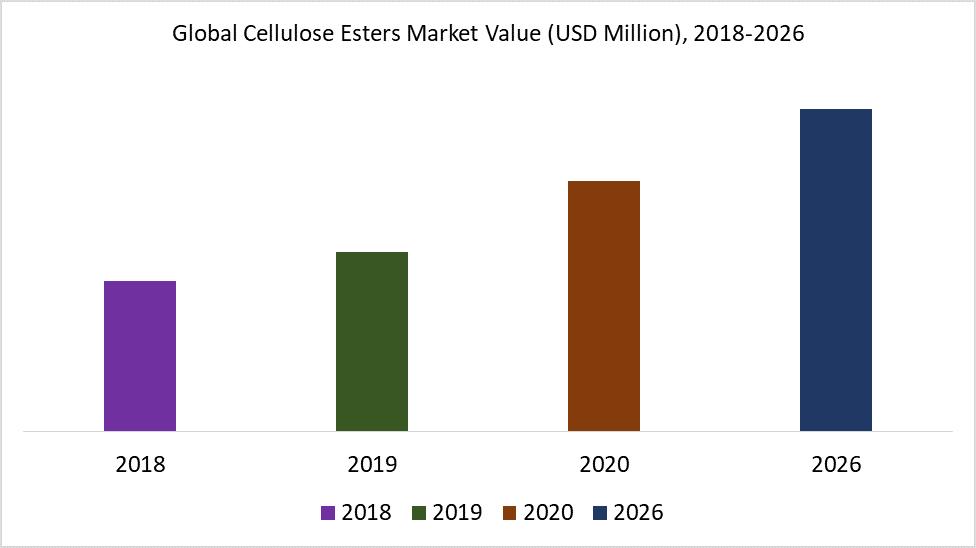 Global Cellulose Esters Market Value (USD Million), 2018-2026