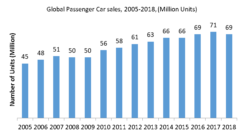 Global Passenger Car sales, 2005-2018, (Million Units)