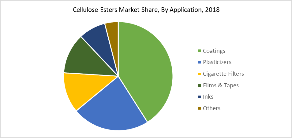 Cellulose Esters Market Share, By Application, 2018