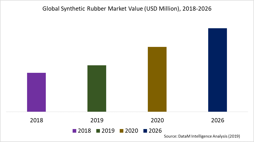 Global Synthetic Rubber Market Value (USD Million), 2018-2026