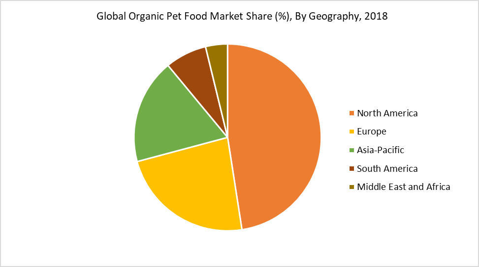 Global Organic Pet Food Market Share (%), By Geography, 2018