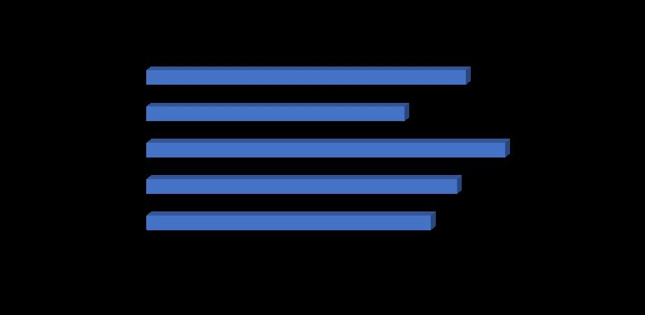 Global Fermented Ingredients Market, Sales Value CAGR (%), 2019-2026