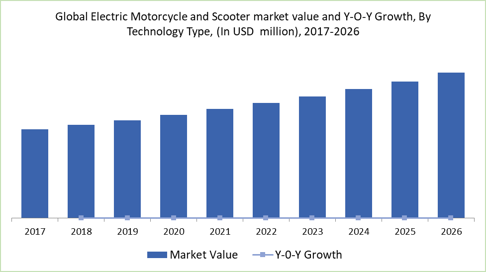 Global Electric Motorcycle and Scooter market value and Y-O-Y Growth, By Technology Type, (In USD  million), 2017-2026