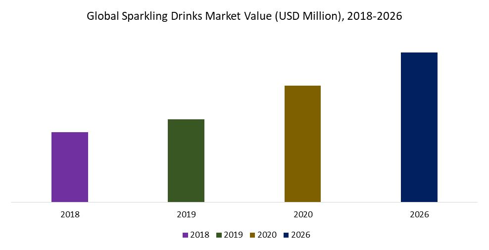 Global Sparkling Drinks Market Value (USD Million), 2018-2026