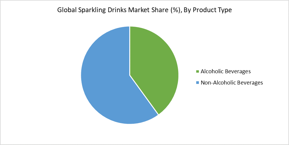 Global Sparkling Drinks Market Share (%), By Product Type