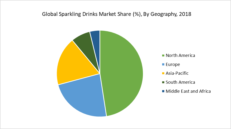 Global Sparkling Drinks Market Share (%), By Geography, 2018