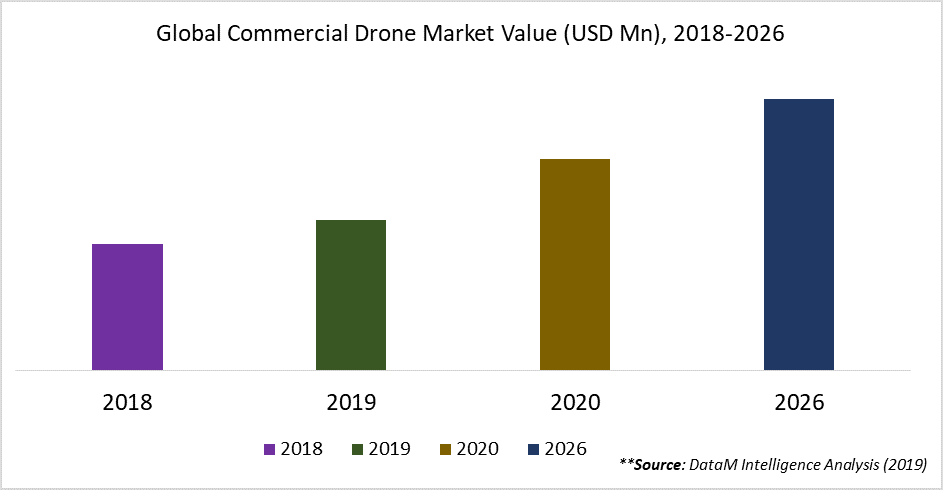Global Commercial Drone Market Value (USD Mn), 2018-2026