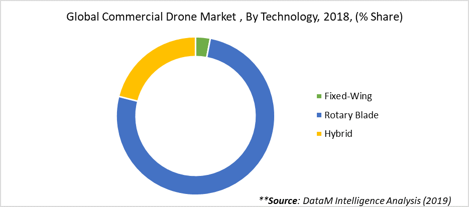 Global Commercial Drone Market , By Technology, 2018, (% Share)