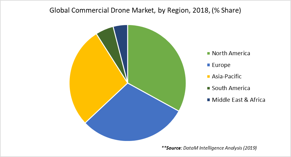 Global Commercial Drone Market, by Region, 2018, (% Share)