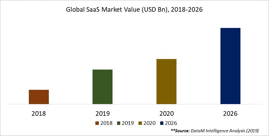Global SaaS Market Value (USD Bn), 2018-2026