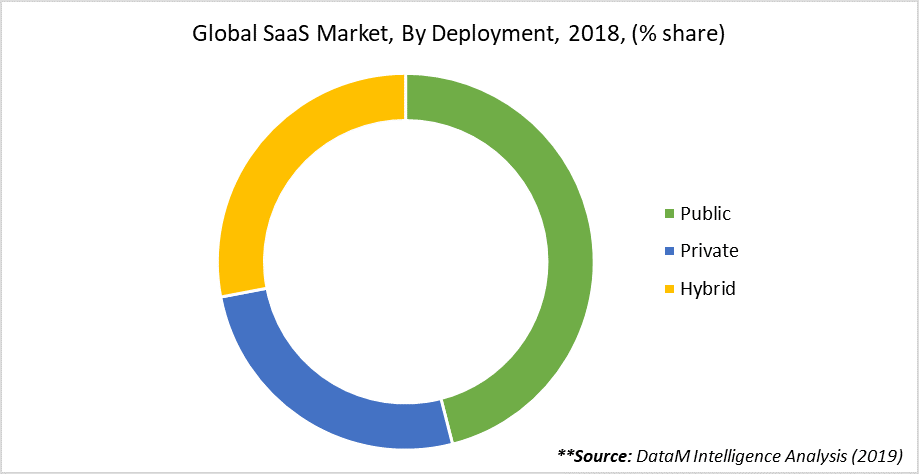 Global SaaS Market, By Deployment, 2018, (% share)