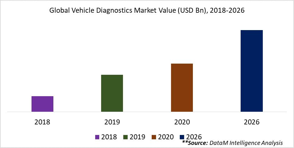 Global Vehicle Diagnostics Market Value (USD Bn), 2018-2026