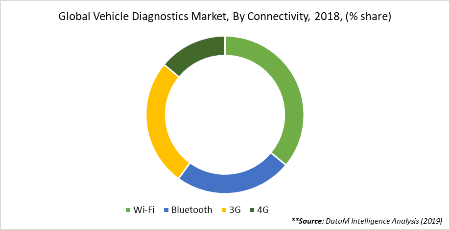 Global Vehicle Diagnostics Market, By Connectivity, 2018, (% share)