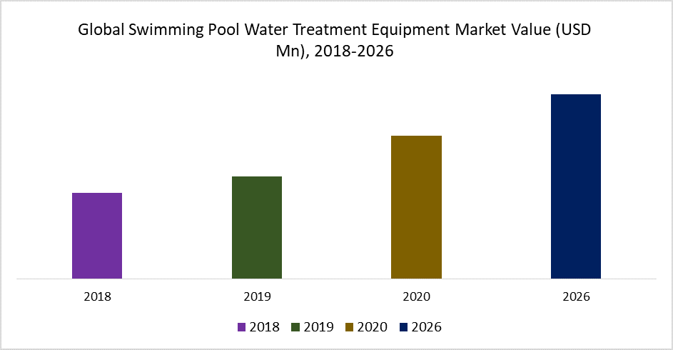 Global Swimming Pool Water Treatment Equipment Market Value (USD Mn), 2018-2026