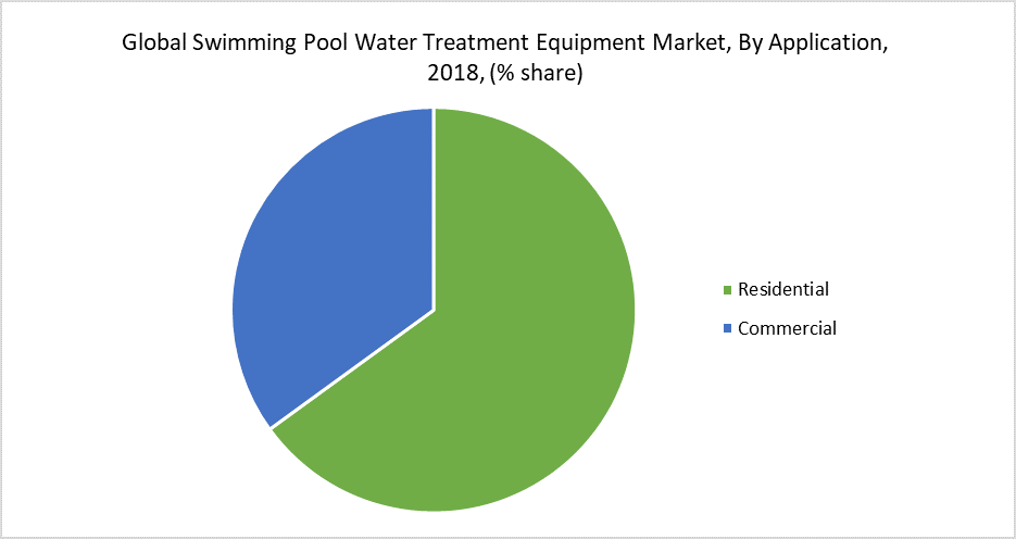 Global Swimming Pool Water Treatment Equipment Market, By Application, 2018, (% share)