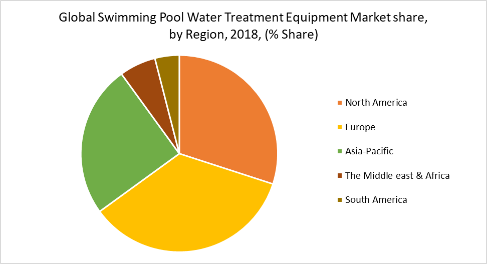 Global Swimming Pool Water Treatment Equipment Market share, by Region, 2018, (% Share)