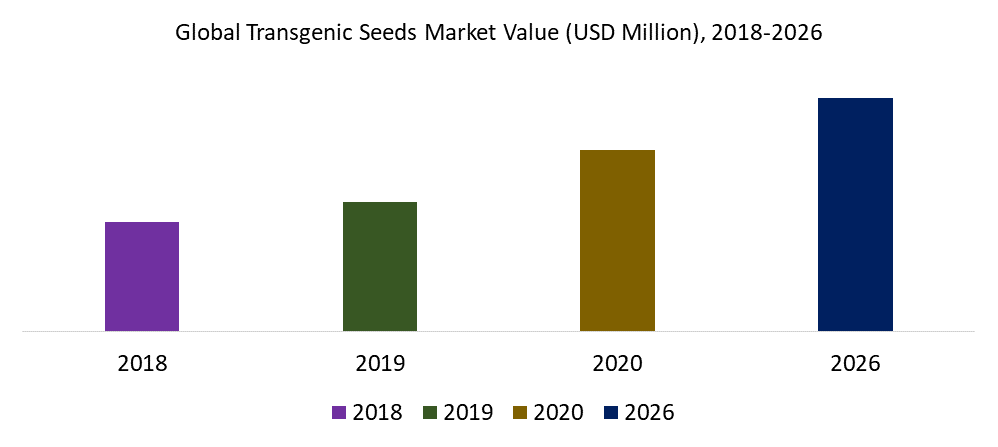 Global Transgenic Seeds Market Value (USD Million), 2018-2026