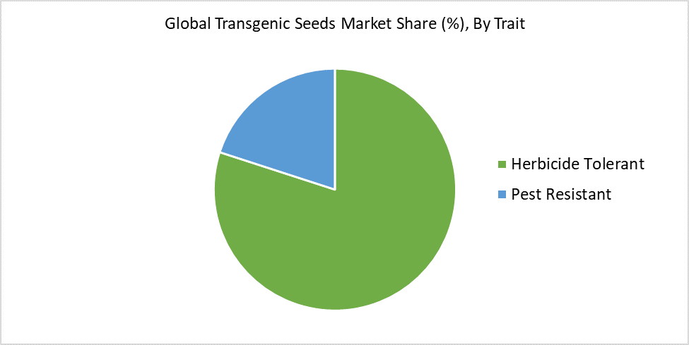 Global Transgenic Seeds Market Share (%), By Trait