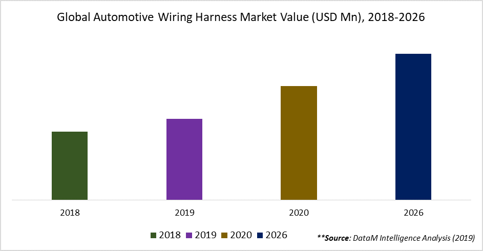 Global Automotive Wiring Harness Market Value (USD Mn), 2018-2026