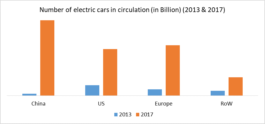 Number of electric cars in circulation (in Billion) (2013 & 2017)