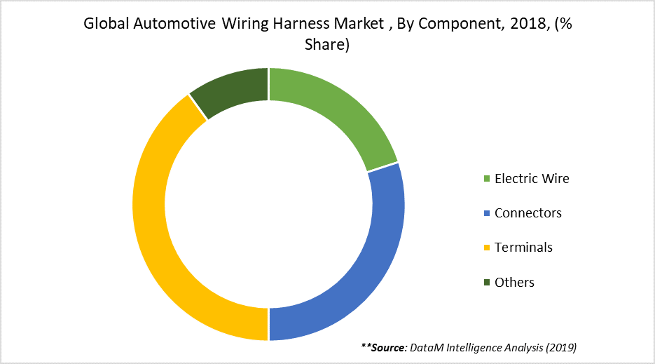Global Automotive Wiring Harness Market , By Component, 2018, (% Share)
