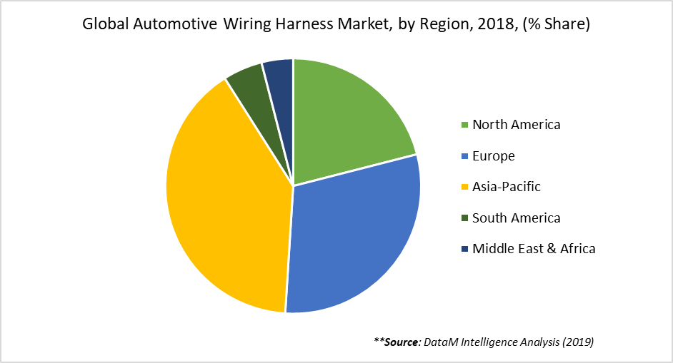Global Automotive Wiring Harness Market, by Region, 2018, (% Share)