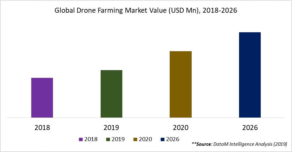 Global Drone Farming Market Value (USD Mn), 2018-2026
