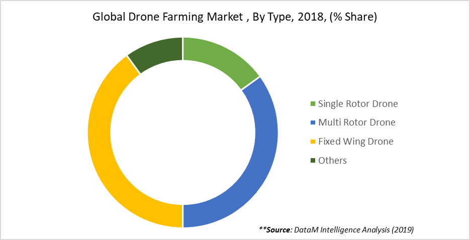 Global Drone Farming Market , By Type, 2018, (% Share)