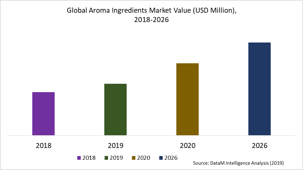 Global Aroma Ingredients Market Value (USD Million),  2018-2026