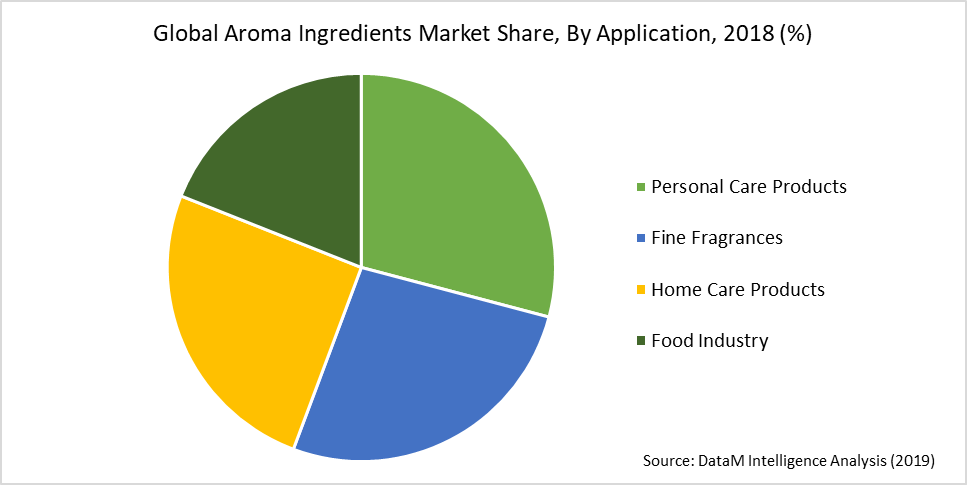Global Aroma Ingredients Market Share, By Application, 2018 (%)