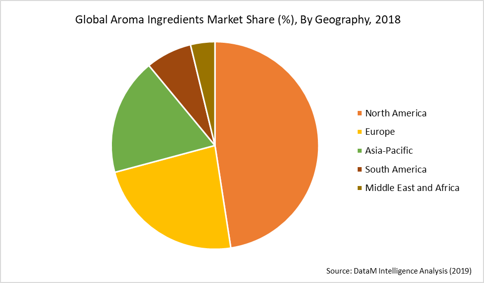 Global Aroma Ingredients Market Share (%), By Geography, 2018