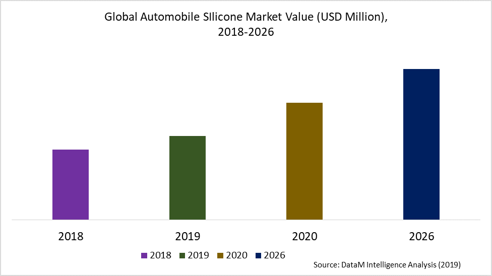 Global Automobile SIlicone Market Value (USD Million),  2018-2026
