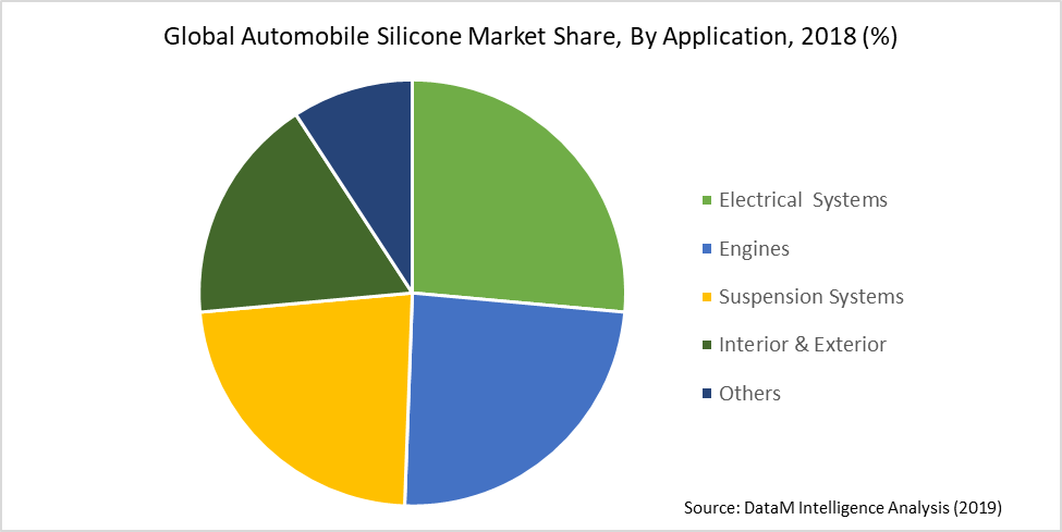 Global Automobile Silicone Market Share, By Application, 2018 (%)