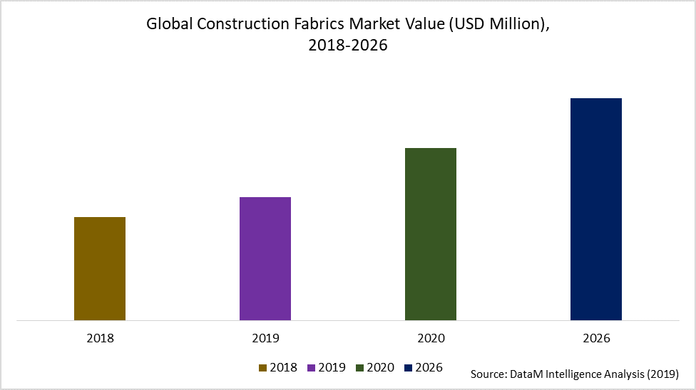 Global Construction Fabrics Market Value (USD Million),  2018-2026