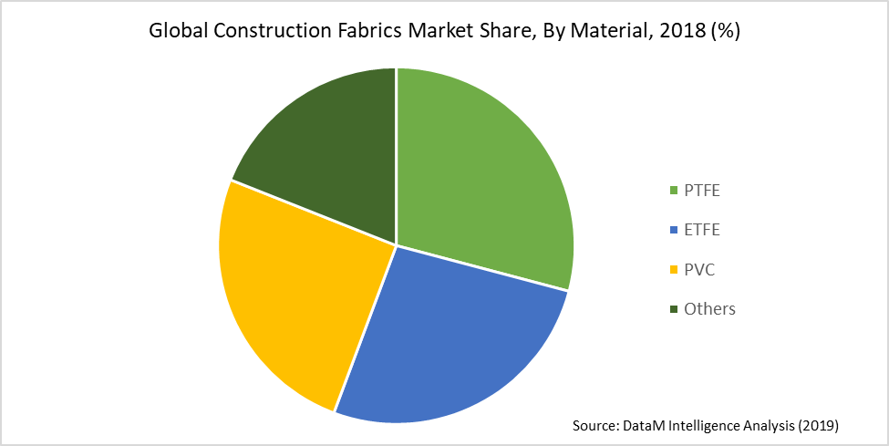 Global Construction Fabrics Market Share, By Material, 2018 (%)