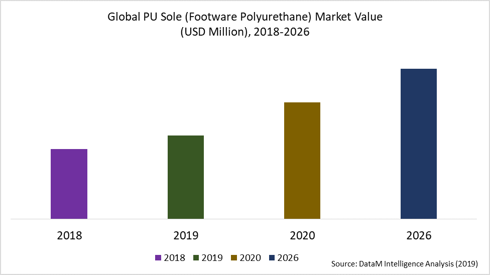 Global PU Sole (Footware Polyurethane) Market Value  (USD Million), 2018-2026