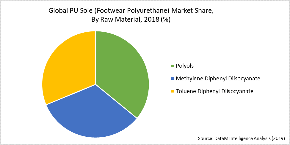 Global PU Sole (Footwear Polyurethane) Market Share,  By Raw Material, 2018 (%)