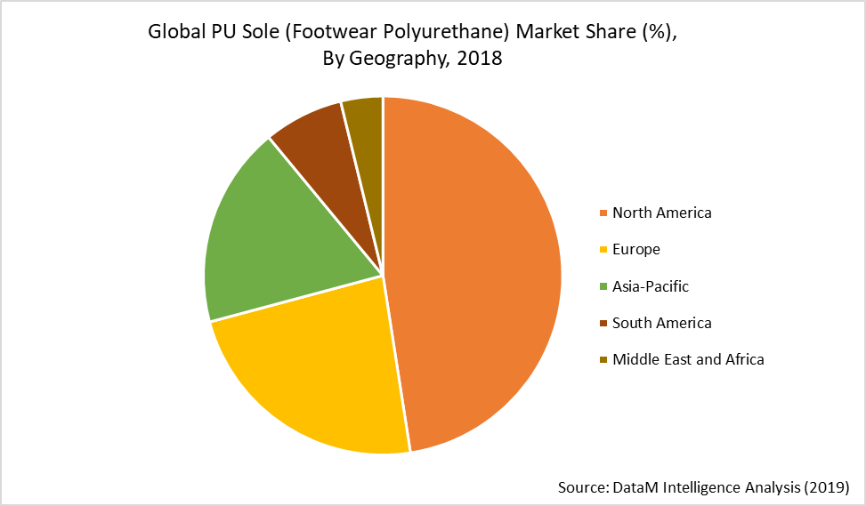 Global PU Sole (Footwear Polyurethane) Market Share (%),  By Geography, 2018