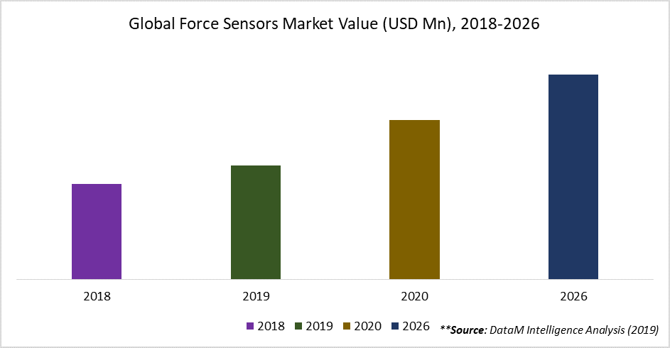 Global Force Sensors Market Value (USD Mn), 2018-2026