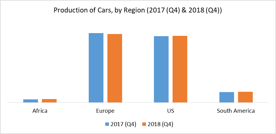 Production of Cars, by Region (2017 (Q4) & 2018 (Q4))