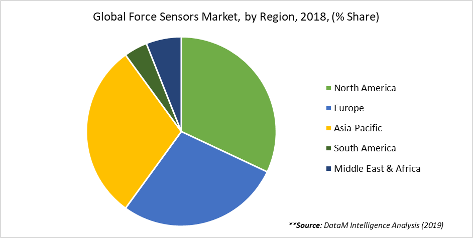 Global Force Sensors Market, by Region, 2018, (% Share)