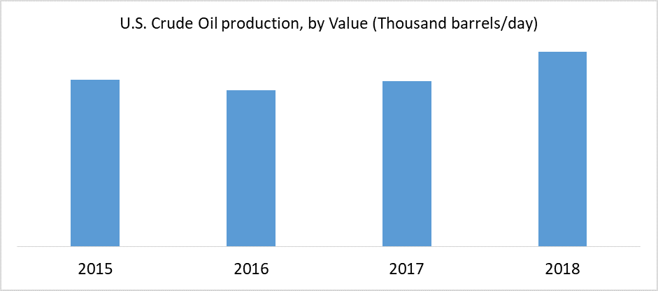 U.S. Crude Oil production, by Value (Thousand barrels/day)