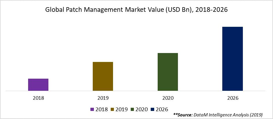 Global Patch Management Market Value (USD Bn), 2018-2026