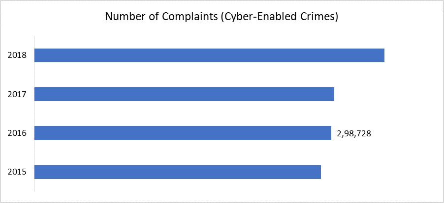 Number of Complaints (Cyber-Enabled Crimes)