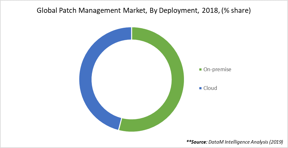 Global Patch Management Market, By Deployment, 2018, (% share)