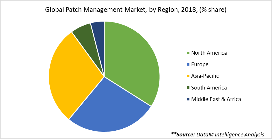 Global Patch Management Market, by Region, 2018, (% share)
